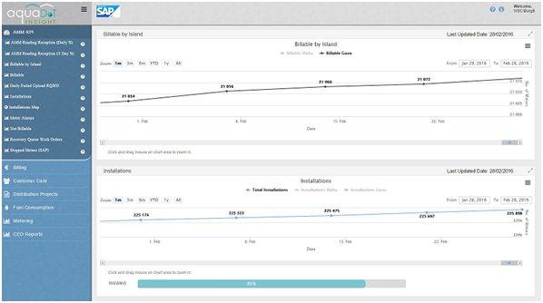 Smart Metering Project KPIs