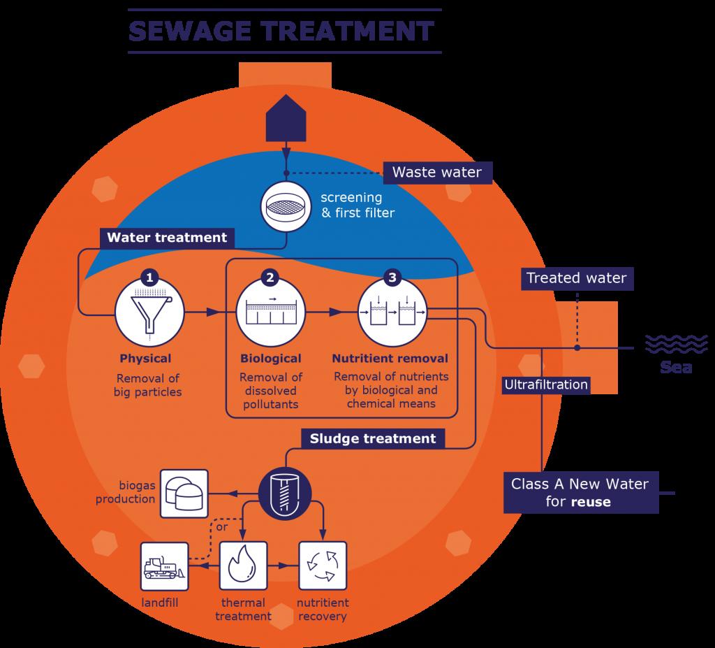 WSC Wastewater